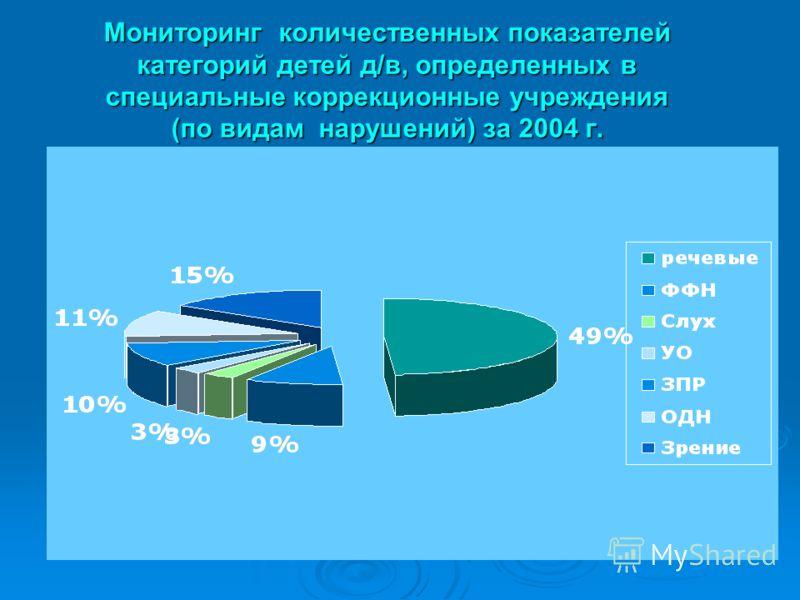 Мониторинг количественных показателей категорий детей д/в, определенных в специальные коррекционные учреждения (по видам нарушений) за 2004 г.