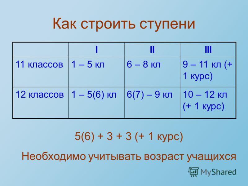 Как строить ступени IIIIII 11 классов1 – 5 кл6 – 8 кл9 – 11 кл (+ 1 курс) 12 классов1 – 5(6) кл6(7) – 9 кл10 – 12 кл (+ 1 курс) 5(6) + 3 + 3 (+ 1 курс) Необходимо учитывать возраст учащихся