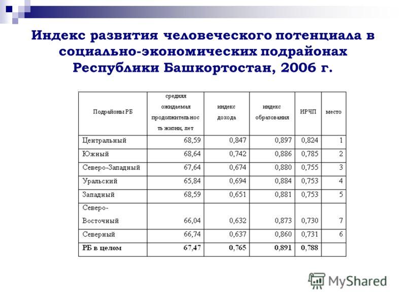 Индекс развития человеческого потенциала в социально-экономических подрайонах Республики Башкортостан, 2006 г.