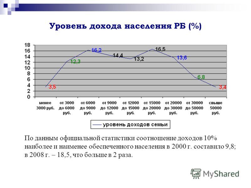 Уровень дохода населения РБ (%) По данным официальной статистики соотношение доходов 10% наиболее и наименее обеспеченного населения в 2000 г. составило 9,8; в 2008 г. – 18,5, что больше в 2 раза.