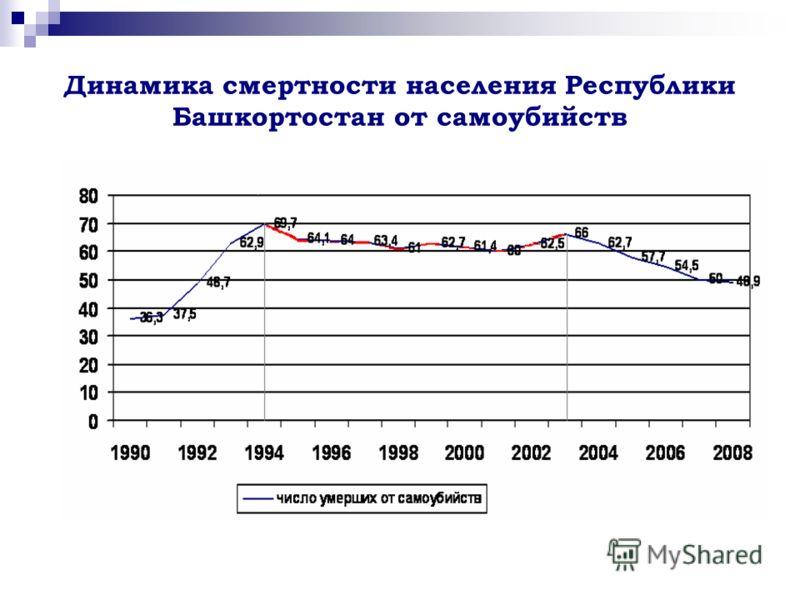 Динамика смертности населения Республики Башкортостан от самоубийств