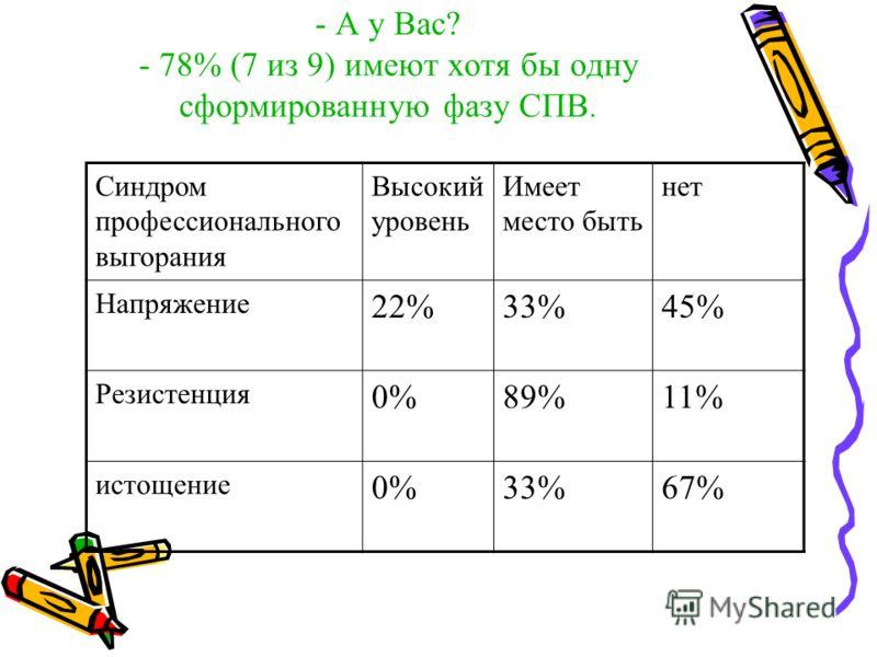 - А у Вас? - 78% (7 из 9) имеют хотя бы одну сформированную фазу СПВ. Синдром профессионального выгорания Высокий уровень Имеет место быть нет Напряжение 22%33%45% Резистенция 0%89%11% истощение 0%33%67%