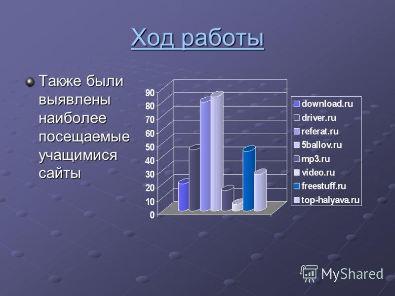 Ход работы Также были выявлены наиболее посещаемые учащимися сайты