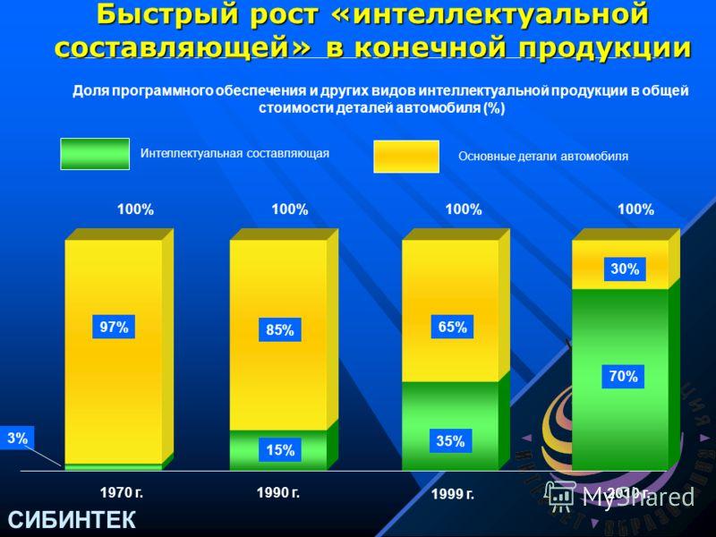 СИБИНТЕК Программа «Поколение.ru» Уже сегодня российский Интернет содержит сотни тысяч гигабайт информации, которая может быть эффективно использована во многих областях деятельности Уже сегодня российский Интернет содержит сотни тысяч гигабайт инфор