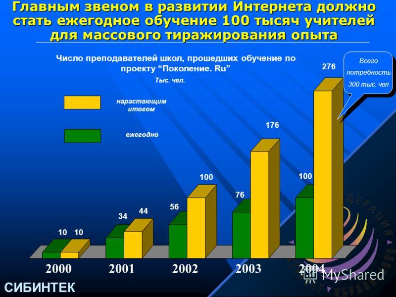 СИБИНТЕК 2000 г.2005 г. млрд.дол. Потребности в инвестициях для ликвидации отставания России могут быть удовлетворены только усилиями всего общества Необходимые финансовые ресурсы на преодоление отставания России в области компьютеризации и интернет-