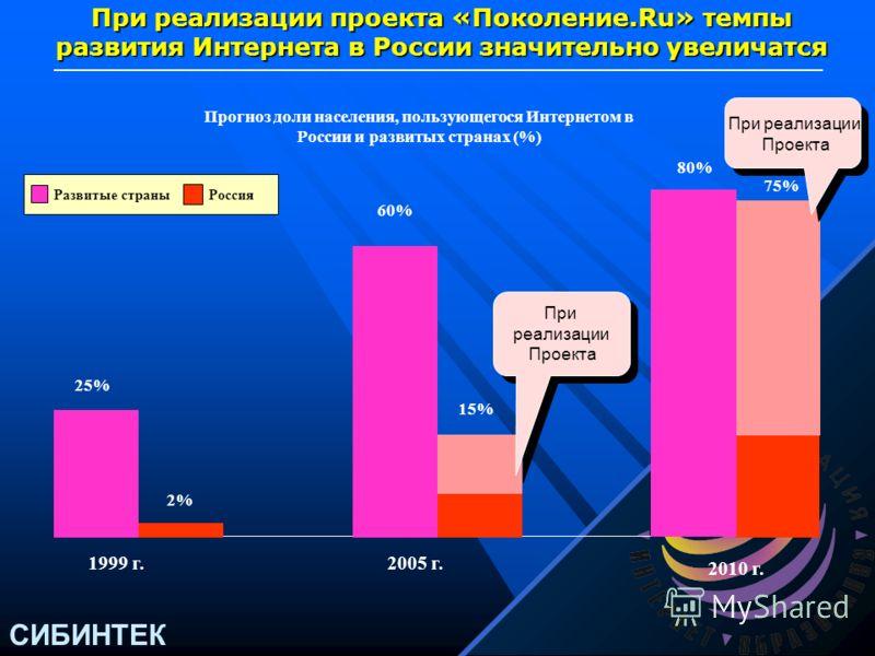 СИБИНТЕК Прогноз доли населения, пользующегося компьютерами в развитых странах и России (%) 3% 1999 г. Развитые страныРоссия 29% 0% 80% 2010 г. При реализации проектов темпы роста компьютеризации в России увеличатся, что позволит ликвидировать разрыв