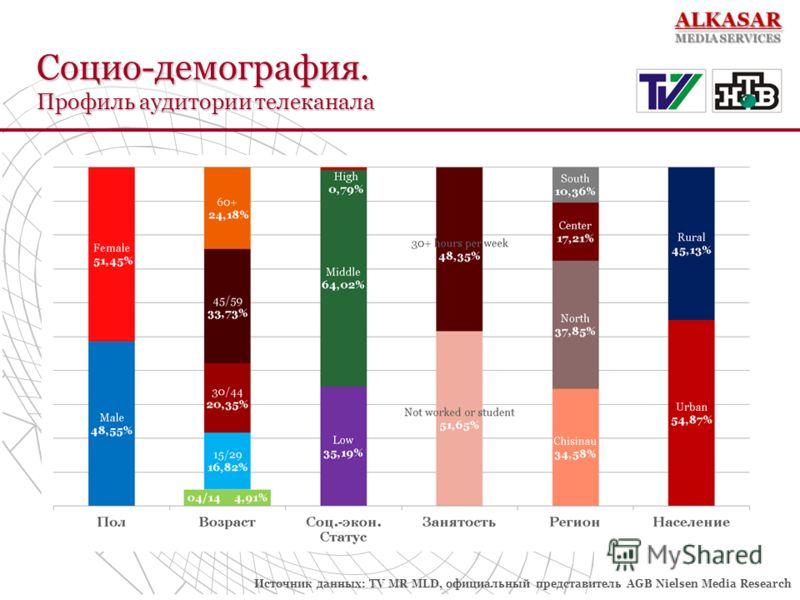 Социо-демография. Профиль аудитории телеканала Источник данных: TV MR MLD, официальный представитель AGB Nielsen Media Research