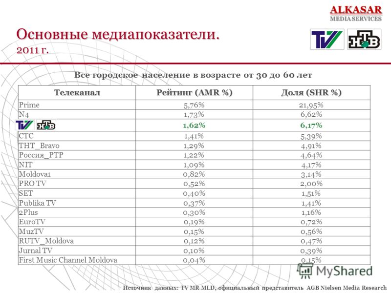 Основные медиапоказатели. 2011 г. Телеканал Рейтинг (AMR %) Доля (SHR %) Prime5,76%21,95% N41,73%6,62% TV7_НТВ1,62%6,17% СТС1,41%5,39% ТНТ_Bravo1,29%4,91% Россия_РТР1,22%4,64% NIT1,09%4,17% Moldova10,82%3,14% PRO TV0,52%2,00% SET0,40%1,51% Publika TV