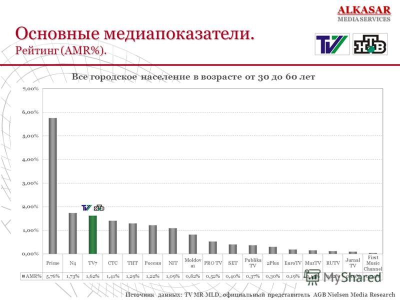 Источник данных: TV MR MLD, официальный представитель AGB Nielsen Media Research Основные медиапоказатели. Рейтинг (AMR%).
