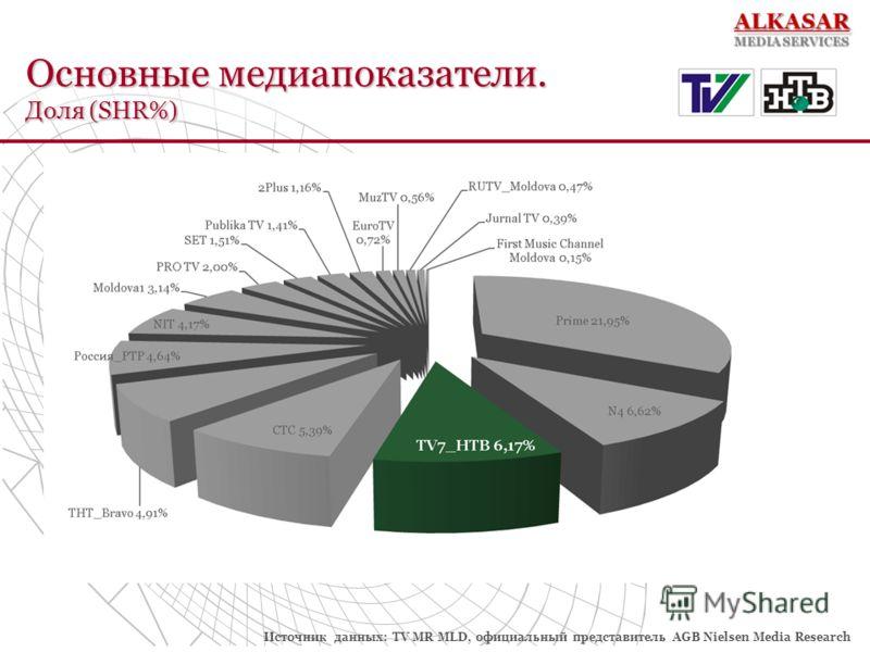 Основные медиапоказатели. Доля (SHR%) Источник данных: TV MR MLD, официальный представитель AGB Nielsen Media Research