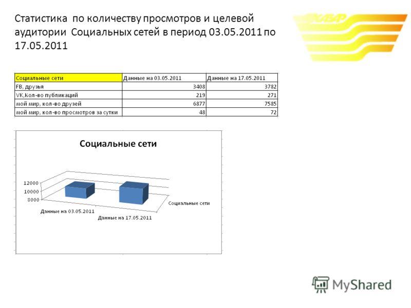 Cтатистика по количеству просмотров и целевой аудитории Социальных сетей в период 03.05.2011 по 17.05.2011