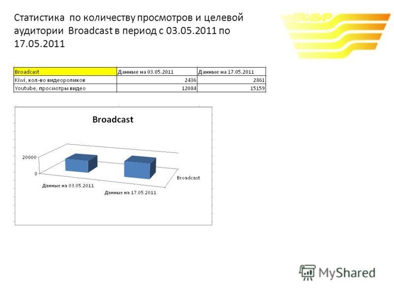 Статистика по количеству просмотров и целевой аудитории Broadcast в период с 03.05.2011 по 17.05.2011