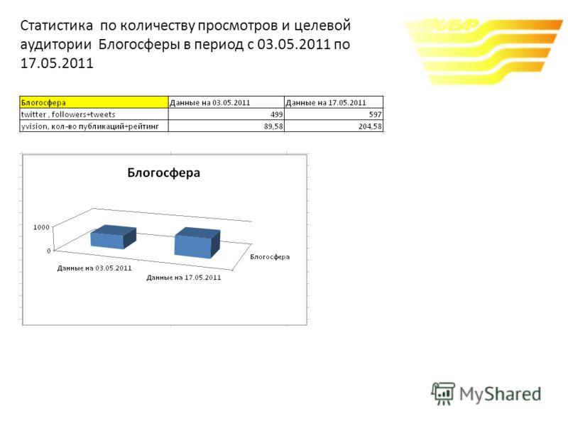 Статистика по количеству просмотров и целевой аудитории Блогосферы в период c 03.05.2011 по 17.05.2011