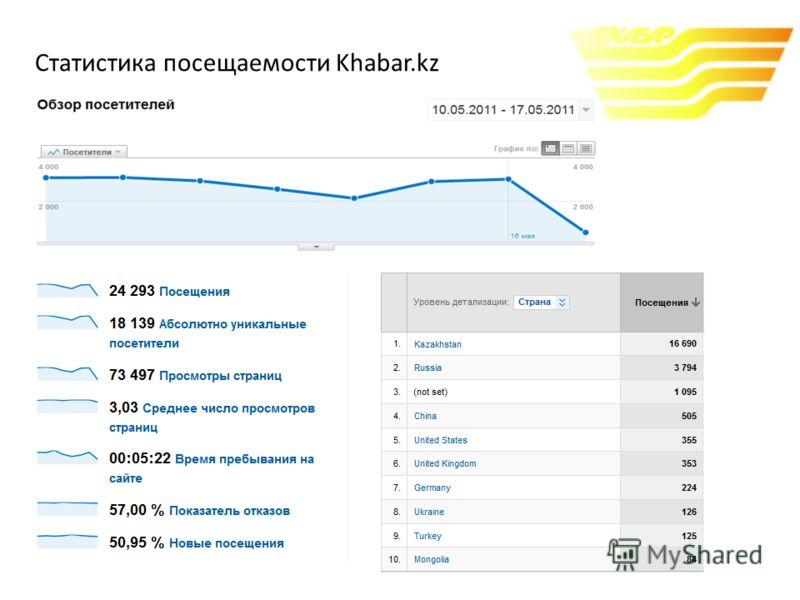Статистика посещаемости Khabar.kz