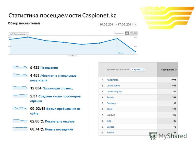Статистика посещаемости Caspionet.kz