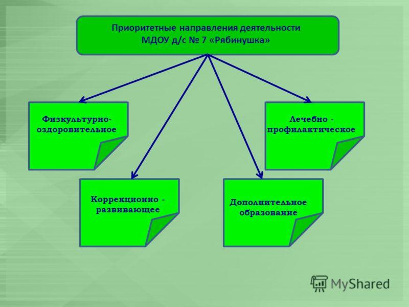 Приоритетные направления деятельности МДОУ д/с 7 «Рябинушка» Физкультурно- оздоровительное Лечебно - профилактическое Коррекционно - развивающее Дополнительное образование