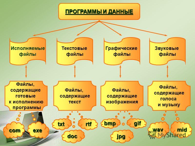 ПРОГРАММЫ И ДАННЫЕ Исполняемые файлы Текстовые файлы Графические файлы Звуковые файлы Файлы, содержащие готовые к исполнению программы Файлы, содержащие текст Файлы, содержащие изображения Файлы, содержащие голоса и музыку comexe doc txtrtf jpg bmp g