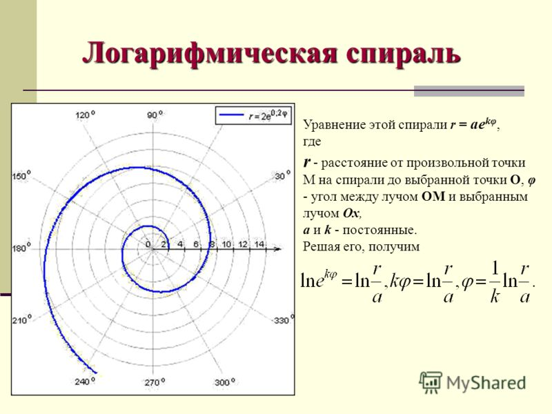 Уравнение этой спирали r = ае kφ, где r - расстояние от произвольной точки М на спирали до выбранной точки О, φ - угол между лучом ОМ и выбранным лучом Ох, а и k - постоянные. Решая его, получим