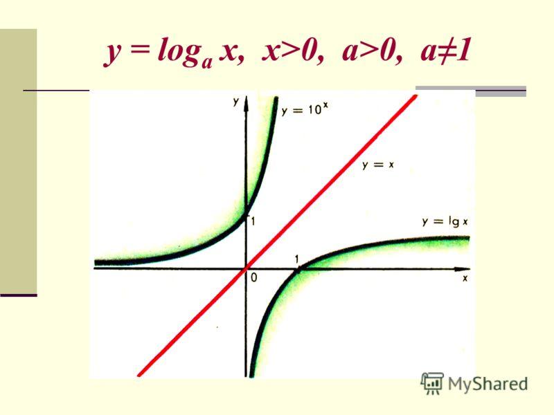 y = log a x, x>0, a>0, a1