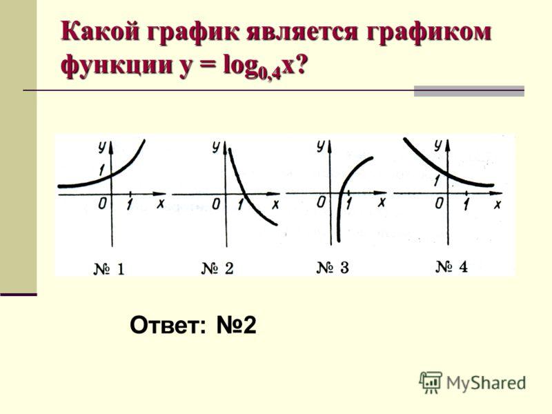 Какой график является графиком функции y = log 0,4 x? Ответ: 2