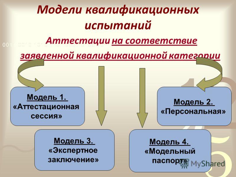Модели квалификационных испытаний Аттестации на соответствие заявленной квалификационной категории Модель 1. «Аттестационная сессия» Модель 2. «Персональная» Модель 3. «Экспертное заключение» Модель 4. «Модельный паспорт»