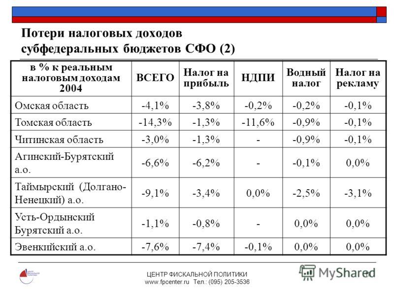 ЦЕНТР ФИСКАЛЬНОЙ ПОЛИТИКИ www.fpcenter.ru Тел.: (095) 205-3536 19 Потери налоговых доходов субфедеральных бюджетов СФО (2) в % к реальным налоговым доходам 2004 ВСЕГО Налог на прибыль НДПИ Водный налог Налог на рекламу Омская область-4,1%-3,8%-0,2% -