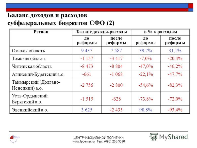 ЦЕНТР ФИСКАЛЬНОЙ ПОЛИТИКИ www.fpcenter.ru Тел.: (095) 205-3536 34 Баланс доходов и расходов субфедеральных бюджетов СФО (2) РегионБаланс доходы-расходыв % к расходам до реформы после реформы до реформы после реформы Омская область 9 4377 58739,7%31,1