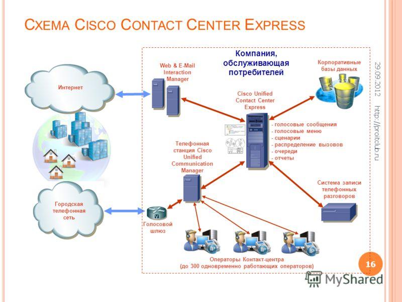 С ХЕМА C ISCO C ONTACT C ENTER E XPRESS Cisco Unified Contact Center Express Телефонная станция Cisco Unified Communication Manager Корпоративные базы данных - голосовые сообщения - голосовые меню - сценарии - распределение вызовов - очереди - отчеты