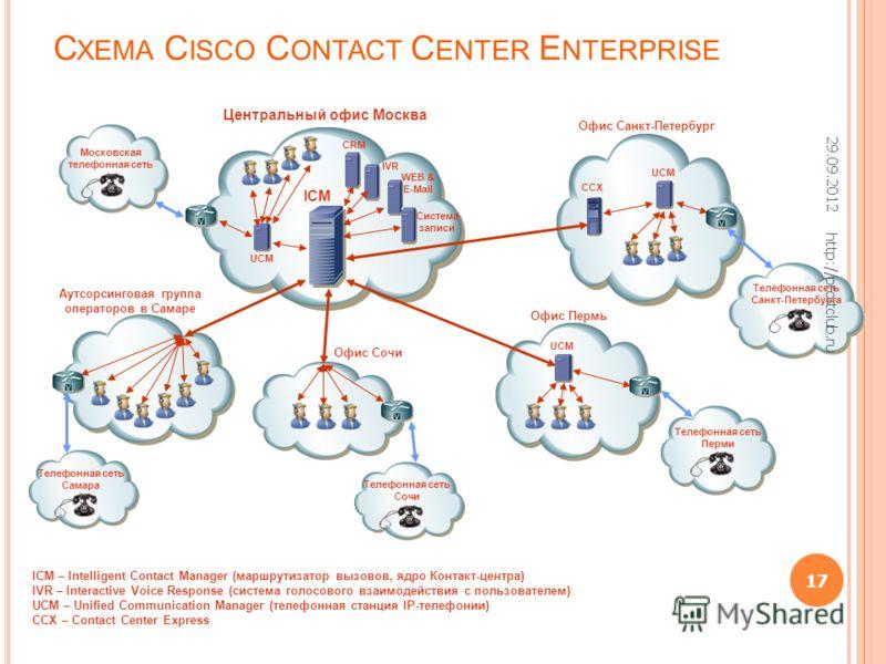 С ХЕМА C ISCO C ONTACT C ENTER E NTERPRISE ICM Московская телефонная сеть IVR ICM – Intelligent Contact Manager (маршрутизатор вызовов, ядро Контакт-центра) IVR – Interactive Voice Response (система голосового взаимодействия с пользователем) UCM – Un