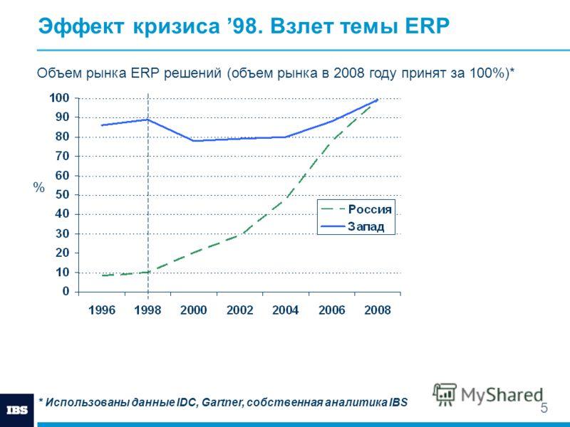 5 Эффект кризиса 98. Взлет темы ERP % Объем рынка ERP решений (объем рынка в 2008 году принят за 100%)* * Использованы данные IDC, Gartner, собственная аналитика IBS