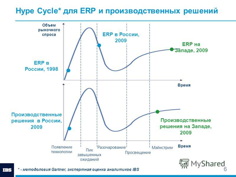 6 Появление технологии Пик завышенных ожиданий Мэйнстрим Разочарование Hype Cycle* для ERP и производственных решений ERP на Западе, 2009 Производственные решения на Западе, 2009 ERP в России, 1998 Производственные решения в России, 2009 Время Просве