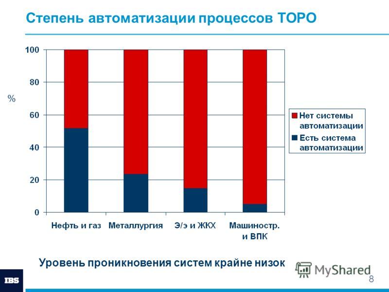 8 Степень автоматизации процессов ТОРО Уровень проникновения систем крайне низок %