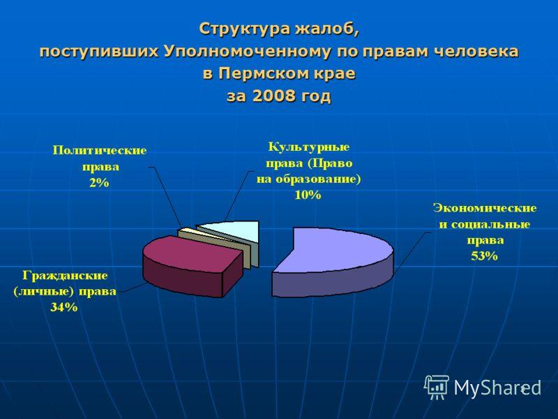 3 Структура жалоб, поступивших Уполномоченному по правам человека в Пермском крае за 2008 год