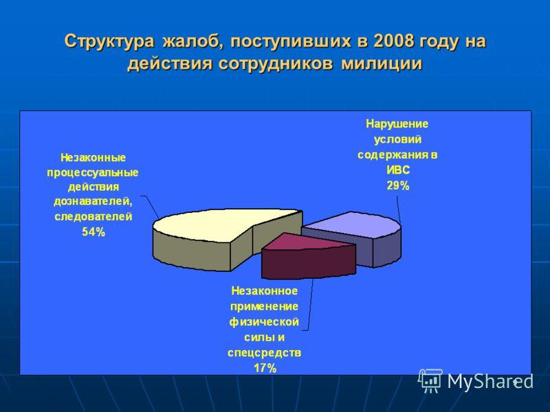 9 Структура жалоб, поступивших в 2008 году на действия сотрудников милиции