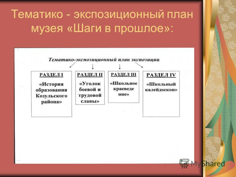 Тематико - экспозиционный план музея «Шаги в прошлое»: