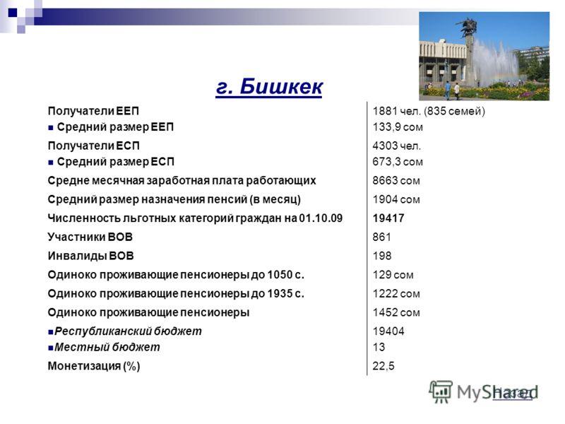 Назад г. Бишкек Получатели ЕЕП Средний размер ЕЕП 1881 чел. (835 семей) 133,9 сом Получатели ЕСП Средний размер ЕСП 4303 чел. 673,3 сом Средне месячная заработная плата работающих8663 сом Средний размер назначения пенсий (в месяц)1904 сом Численность
