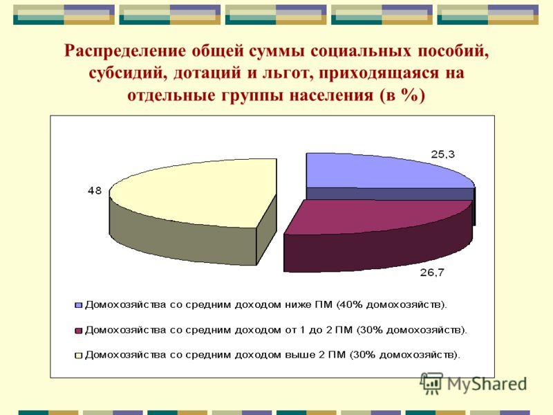 Распределение общей суммы социальных пособий, субсидий, дотаций и льгот, приходящаяся на отдельные группы населения (в %)