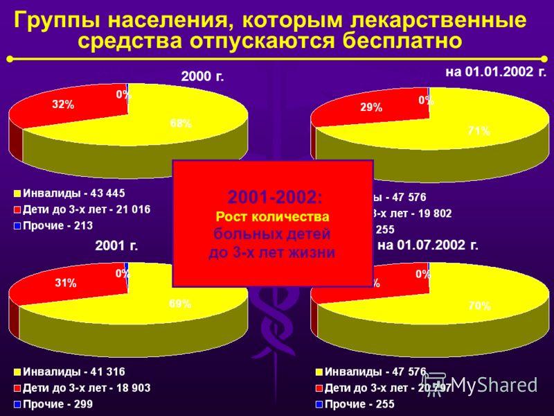 Динамика количества «льготников» по категориям льгот в 2000-2001 гг. 2000 г. 2001 г. на 01.01.2002 г. на 01.07.2002 г. 2001-2002: Рост количества больных, имеющих льготы на лекарственное обеспечение по группам населения и категориям заболеваний 2000