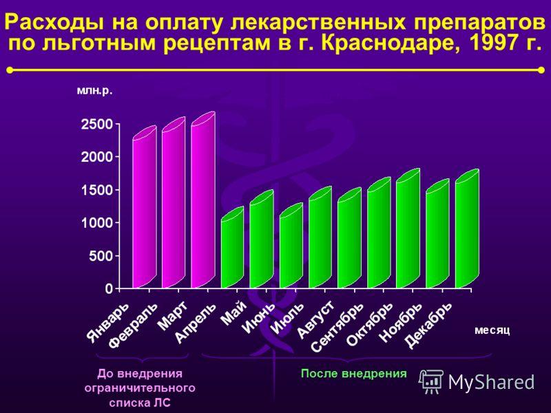 Группы населения, которым лекарственные средства отпускаются бесплатно 2000 г. 2001 г. на 01.01.2002 г. на 01.07.2002 г. 2001-2002: Рост количества больных детей до 3-х лет жизни 2000 г. на 01.01.2002 г.