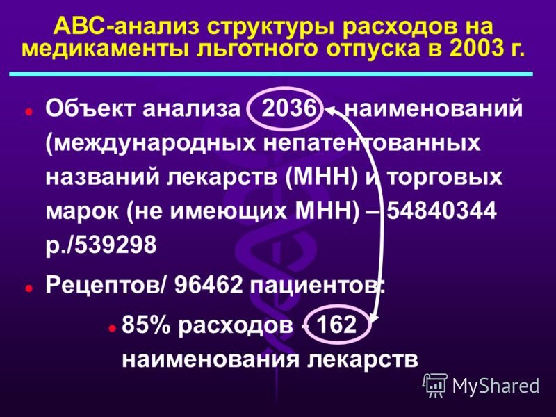 Нозологически определенная группа: важнейшие представители в 1999 г A.Tatarkin, A.Khankoeva, V.Kalinichenko (EURODURG,2001) 35%Бронхиальнаяастма 40% Онкогематология 21% Психические 21% Психические заболевания и эпилепсия 4%Сахарныйдиабет