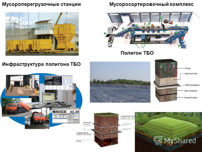 Мусороперегрузочные станцииМусоросортировочный комплекс Полигон ТБО Инфраструктура полигона ТБО