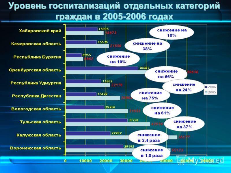 13 Уровень госпитализаций отдельных категорий граждан в 2005-2006 годах