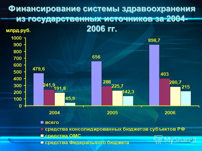 4 Финансирование системы здравоохранения из государственных источников за 2004- 2006 гг. млрд.руб.