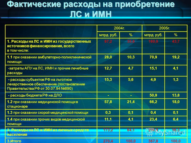 7 Фактические расходы на приобретение ЛС и ИМН 2004г.2005г. млрд. руб.% % 1. Расходы на ЛС и ИМН из государственных источников финансирования, всего в том числе: 97,235,9160,943,7 1.1 при оказании амбулаторно-поликлинической помощи: 28,010,370,919,2