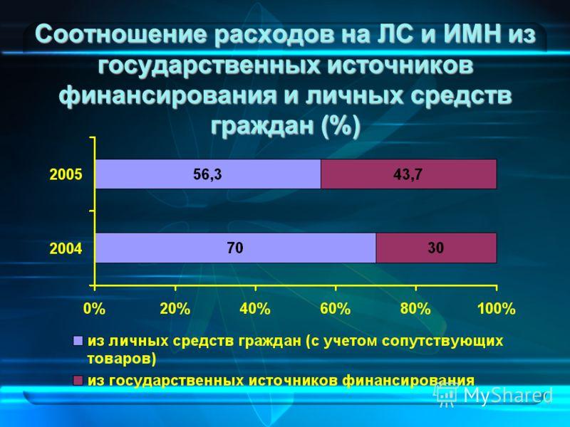 8 Соотношение расходов на ЛС и ИМН из государственных источников финансирования и личных средств граждан (%)