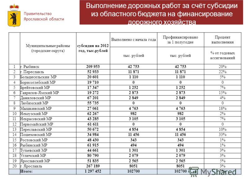Правительство Ярославской области Информация об освоении субсидий Выполнение дорожных работ за счёт субсидии из областного бюджета на финансирование дорожного хозяйства Муниципальные районы (городские округа) субсидия на 2012 год, тыс.рублей Выполнен