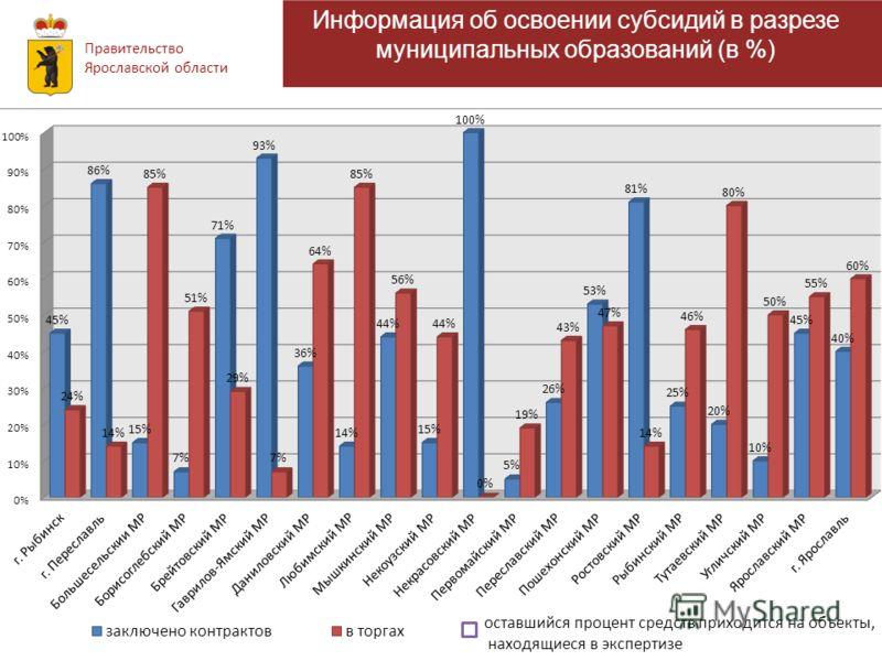 Правительство Ярославской области Информация об освоении субсидий Информация об освоении субсидий в разрезе муниципальных образований (в %)