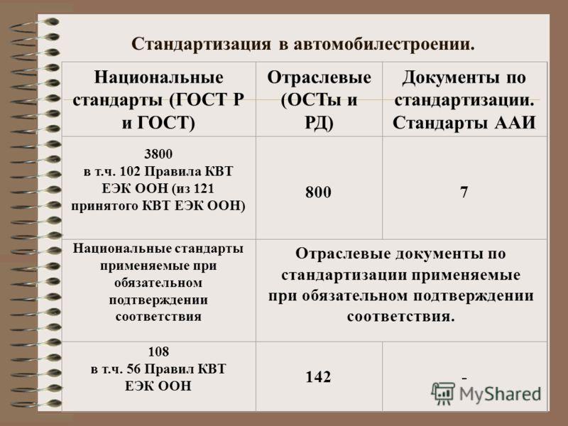 Стандартизация в автомобилестроении. Национальные стандарты (ГОСТ Р и ГОСТ) Отраслевые (ОСТы и РД) Документы по стандартизации. Стандарты ААИ 3800 в т.ч. 102 Правила КВТ ЕЭК ООН (из 121 принятого КВТ ЕЭК ООН) 8007 Национальные стандарты применяемые п