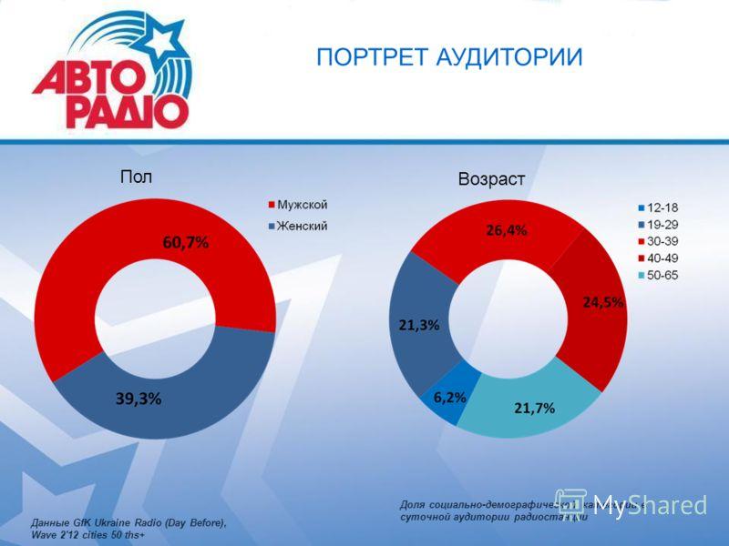 ПОРТРЕТ АУДИТОРИИ Пол Возраст Данные GfK Ukraine Radio (Day Before), Wave 2'12 cities 50 ths+ Доля социально-демографической категории в суточной аудитории радиостанции
