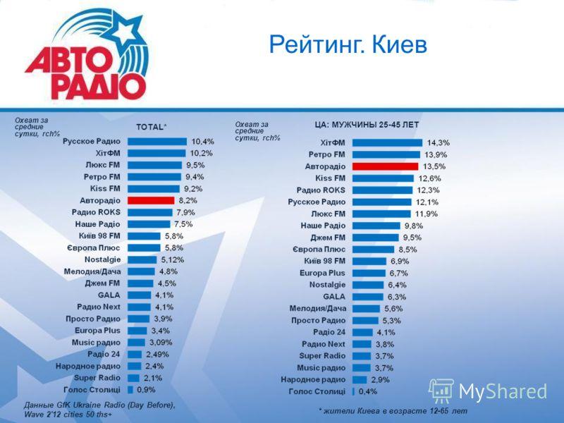 Рейтинг. Киев ЦА: МУЖЧИНЫ 25-45 ЛЕТ TOTAL* * жители Киева в возрасте 12-65 лет Данные GfK Ukraine Radio (Day Before), Wave 2'12 cities 50 ths+ Охват за средние сутки, rch% Охват за средние сутки, rch%